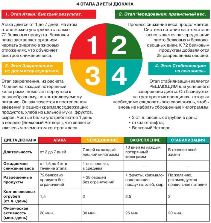 Диета дюкана 2 этап разрешенные продукты