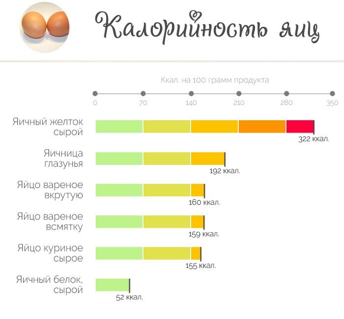 Яйцо калорийность на 100 грамм, 1 шт сырого, вареного вкрутую, жареного, всмятку