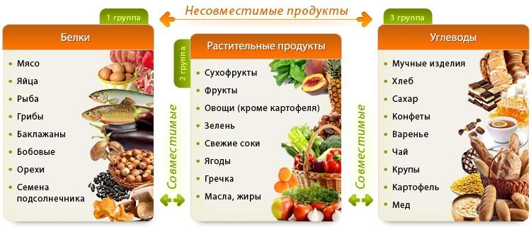 Раздельное питание – что это такое, меню на неделю для похудения, рецепты блюд, таблица