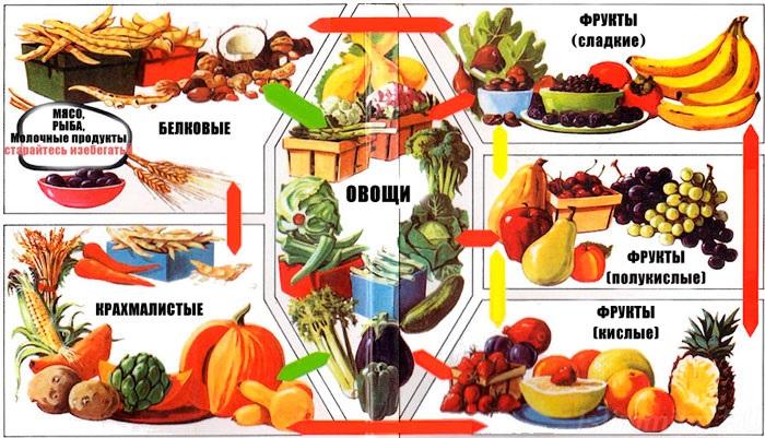 Раздельное питание для похудения меню на неделю таблица для женщин. Отзывы похудевших