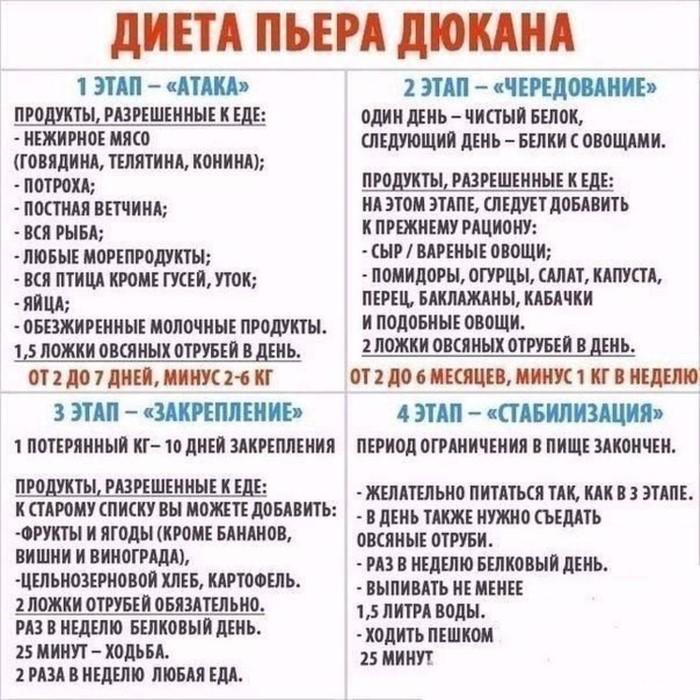 Диета дюкана: таблица меню на каждый день и фазы атака.