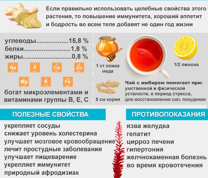 Чай для похудения с имбирем и лимоном, домашний рецепт с медом, чаи в аптеках Чанг шу, Леовит