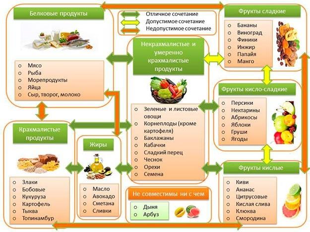 Правильное питание для похудения. Меню раздельного питания на неделю, рецепты блюд