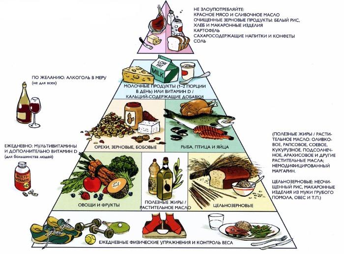 Меню правильного питания на каждый день, неделю, для снижения веса и здорового образа жизни