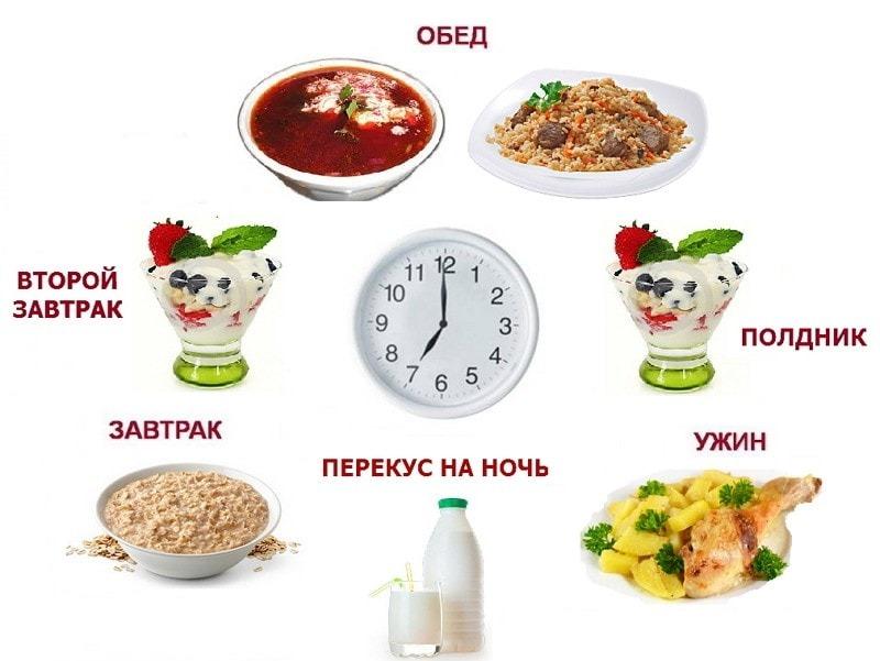 Время Завтрака Обеда Ужина Во Время Диеты. В какое время лучше завтракать, чтобы сбросить вес
