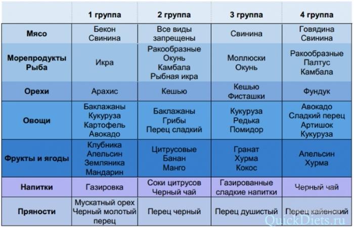 Диета по 1 группе крови | таблица продуктов для питания по группе.