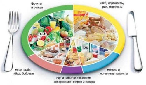 Диетическое меню на неделю с рецептами для похудения 1200 ккал, при гастрите, заболевании желудка