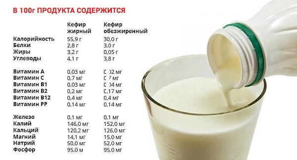 Диеты для похудения на 5 кг за неделю в домашних условиях. Рецепты блюд, список продуктов, меню