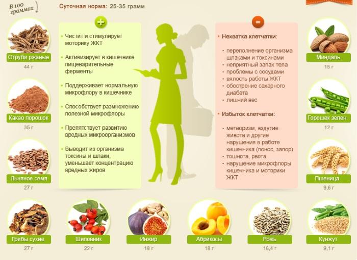 Эффективная диета для похудения, меню на каждый день: углеводная, безуглеводная, белковая. Как похудеть в животе и боках на 5, 7, 10 кг за неделю, продукты, рацион питания