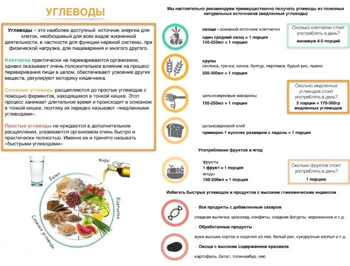 Низкоуглеводная диета: меню на неделю для похудения, при сахарном диабете. Таблица продуктов