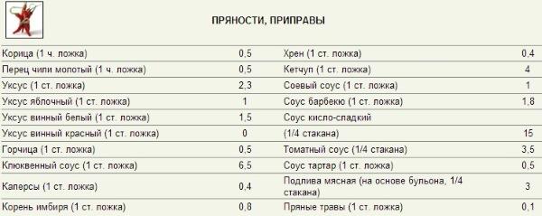 Кремлевская диета: подробная таблица баллов готовых блюд, меню на неделю для работающих, бедных людей