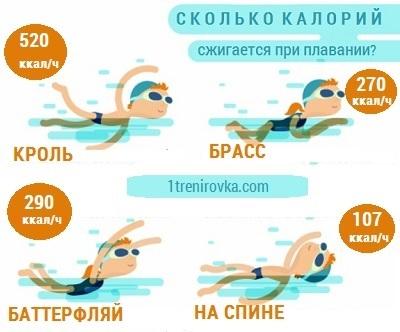 Сколько калорий сжигается при ходьбе, беге, плавании, прыжках, отжимании, приседаниях, качании пресса, во сне, в бане, при подтягивании на турнике, за тренировку
