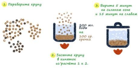 Диета на гречке с кефиром для похудения. Как приготовить, употреблять по утрам, результаты, рецепты на неделю