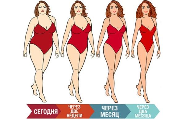Как похудеть за 2 недели на 5, 10, 20 кг без вреда для здоровья. Диеты, физические тренировки