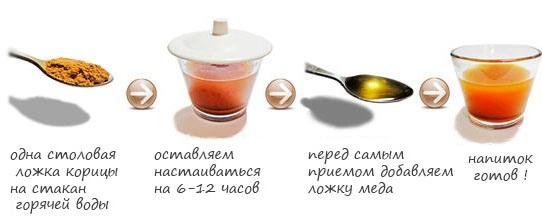Корица с медом для похудения. Как приготовить, сколько дней пить, рецепт, отзывы похудевших