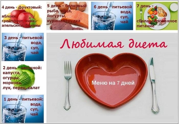 Диета «Любимая». Суть, правила, продукты, меню на 7 дней. Фото, отзывы и результаты