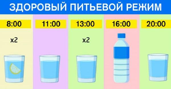Гликемический индекс продуктов. Таблица отварных, жаренных, замороженных, фруктов, круп, меда, овощей, хлеба, сухофруктов, молочных продуктов