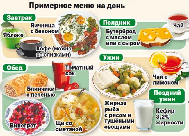 Правильное питание для похудения в домашних условиях. Меню на каждый день, продукты. Принципы диеты после 30, 40, 50 лет
