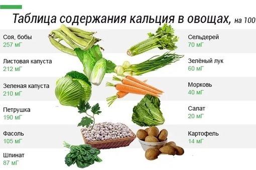 Кальций содержащие продукты питания. Таблица богатых источников растительного, животного происхождения. Нормы употребления