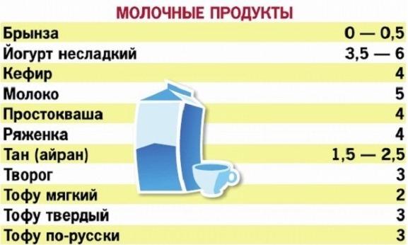 Кремлевская диета. Меню на первые 2 недели. Таблица полная готовых блюд, рецепты, отзывы похудевших, результаты