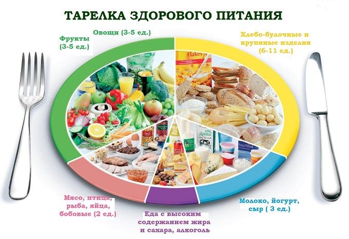 Меню здорового питания на неделю для похудения, эконом с рецептами. Список продуктов, рацион для всей семьи