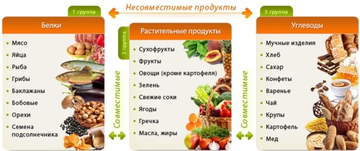 Углеводы в продуктах питания. Таблица содержания больше всего. Список: медленные, быстрые, легко усваиваемые для похудения