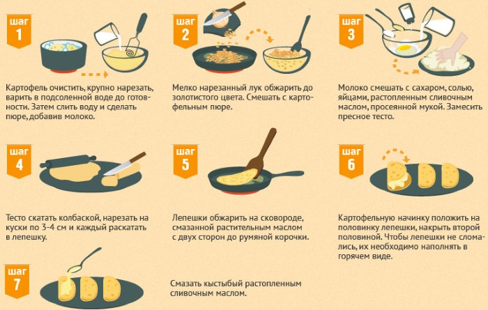 Как приготовить лепешки кыстыбый с картошкой. Рецепт с фото из лаваша на кефире, молоке, татарские