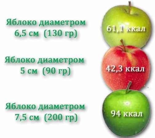 Запеченные яблоки. Польза и вред, калорийность, рецепты в микроволновке, духовке