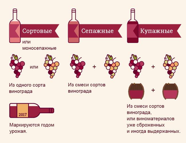 Неоэндемичные вина. Что это такое, виды, сорта, состав, марки, названия и описание популярных