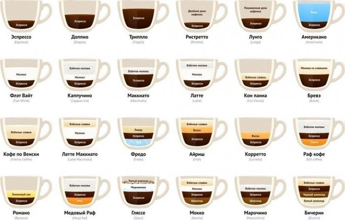 Кофе с молоком. Вред или польза для желудка, здоровья. Калорийность, сколько и как можно употреблять