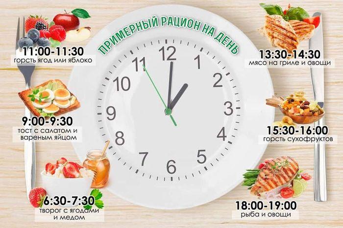 Правильное питание расписание по часам на день