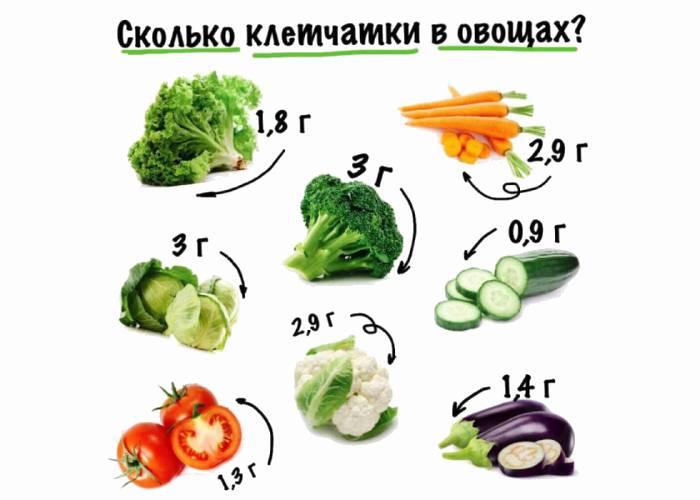 tushenye-ovoschi-kaloriynost-na-100-gramm-2.jpg