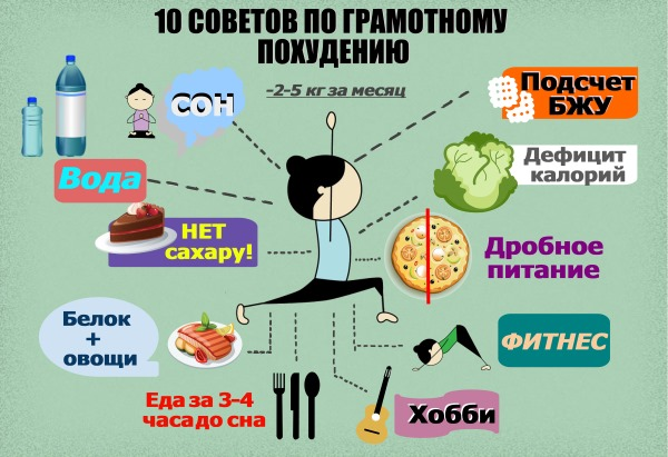 Норма белков, жиров и углеводов в день для похудения, подростков, женщин, мужчин для набора веса