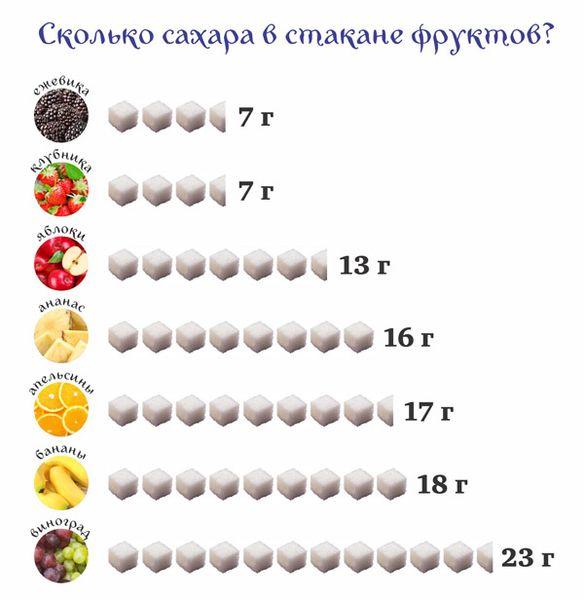 Самые быстрые диеты для похудения на 5-10 кг за неделю