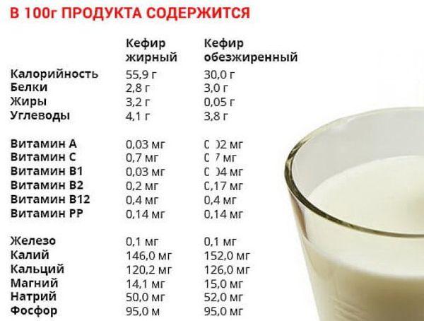 Калорийность кефира на 100 грамм 0.1-2.5-3.2 процент жира, обезжиренный. Белки-жиры-углеводы, как пить на диете