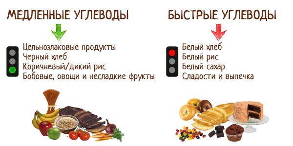 Продукты без углеводов. Список белковых для похудения, диеты, диабетиков