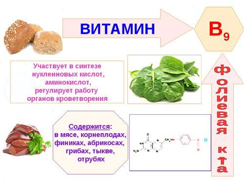Витамин Б (группы B) где содержится больше всего. Таблица продукты, фрукты, крупы, рыба