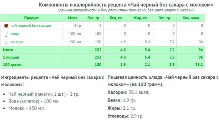 Чай с молоком: чёрный, зелёный, улун. Калорийность на 100 грамм, без сахара, как употреблять на диете