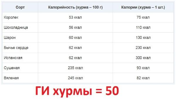 Хурма. Калорийность для похудения на 100 грамм, 1 шт, белки, жиры, углеводы, гликемический индекс