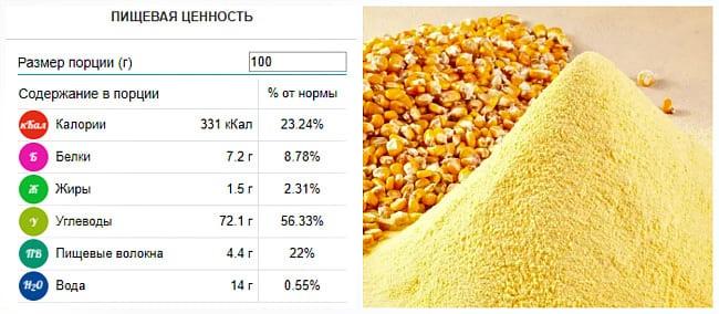Кукурузная мука. Польза и вред для похудения, калорийность. Рецепты выпечки ПП без глютена