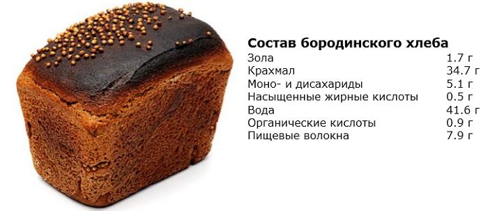 Бородинский хлеб. Калорийность, белки, жиры, углеводы, польза, вред
