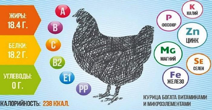 Котлета по-киевски. Калорийность на 100 грамм, 1 шт., БЖУ. Рецепты пошагово