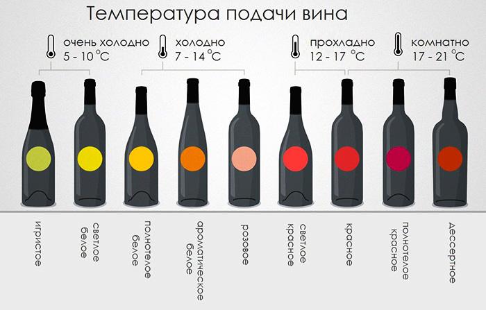 Красное сухое вино. Польза, вред, калорийность на 100 мл, БЖУ