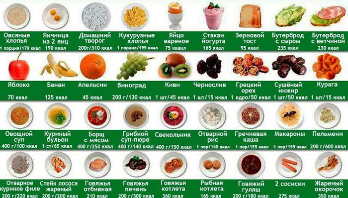 Меню на 500 калорий в день на неделю с рецептами для похудения