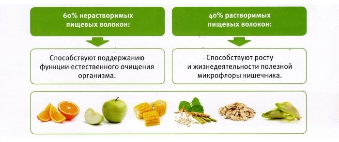 Пищевые волокна в продуктах питания. Таблица по возрастам, польза, вред, как использовать, список