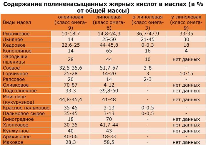Растительные жиры. Список продуктов, что это такое, вред или польза, таблица для похудения, набора массы