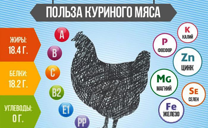 Тушеная картошка с курицей. Калорийность на 100 грамм с маслом и без, бжу. Рецепты