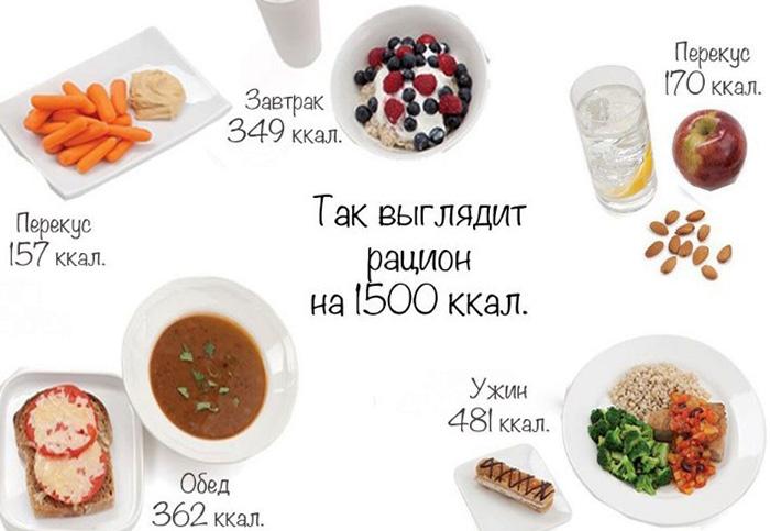 Рацион на 1500 ккал в день для похудения из обычных продуктов на неделю