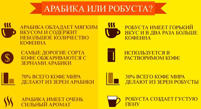 Кофе Лавацца (Lavazza) молотый, в зернах, растворимый. Отзывы, виды