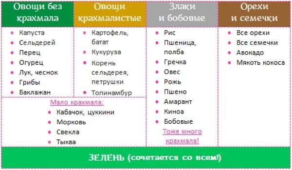 Крахмалистые овощи и фрукты. Список продуктов